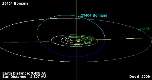 De baan van planetoïde 23404, vernoemd naar Bomans, in het heelal