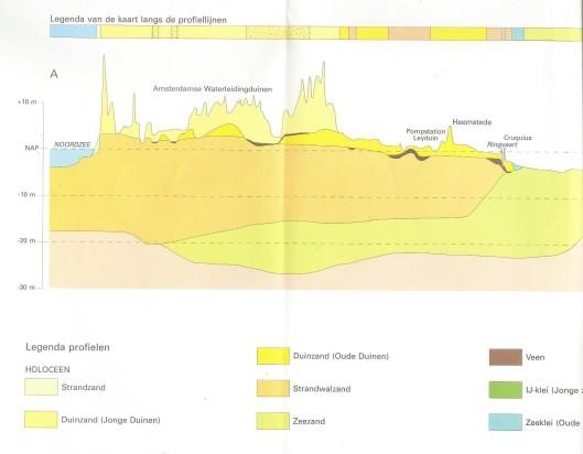 Legenda van de geologische kaart langs de profiellijnen