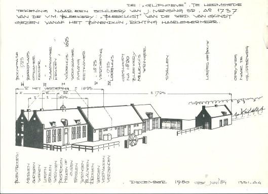 Schets van Bleeklust gemaakt op basis van schilderij J.Mensing, uit 1990/1994, vervaardigd door architect Teun Jongh Visser