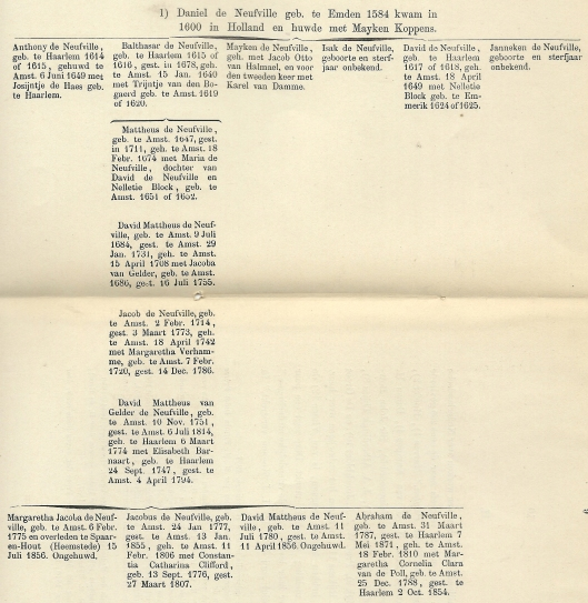 Fragmentgenealogie De Neufville. Uit: P.A.Boeser, Leven en werken van Margaretha Jacoba de Neufville (Leiden, 1889)