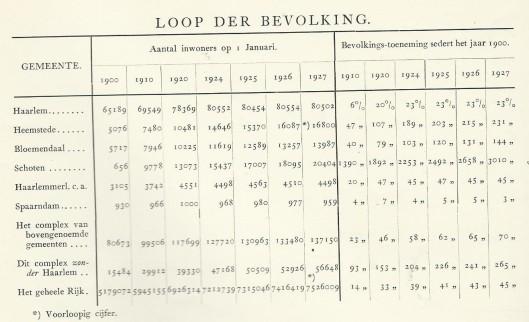 Tabel van de loop der bevolking van Haarlem en omliggende gemeenten. Uit: Critische beschouwingen omtrent de memorie van prof.mr.dr.J.van der Grinten (...). 1927.