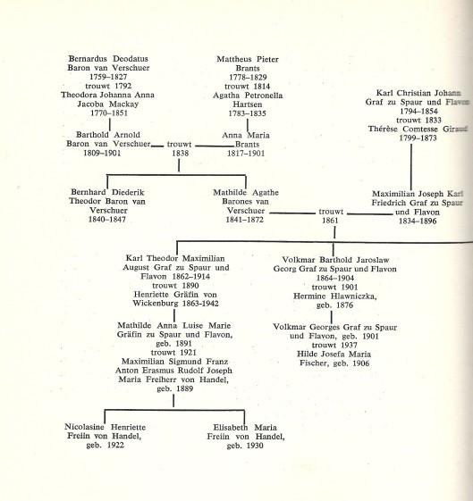 Fragmentgenealogie Van Verschuer-Brants [Uit: 100 jaar Hartekamp}
