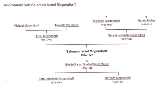 Fragmentgenealogie Salomon Israël Mogendorff (bron: genealogieonline)