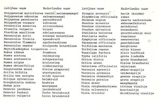 Vervolg inventarisatie Flora Groenendaal 1978