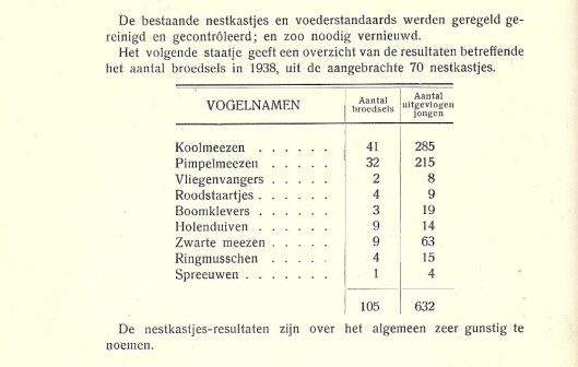 Nestkastjes Groenendaal 1938