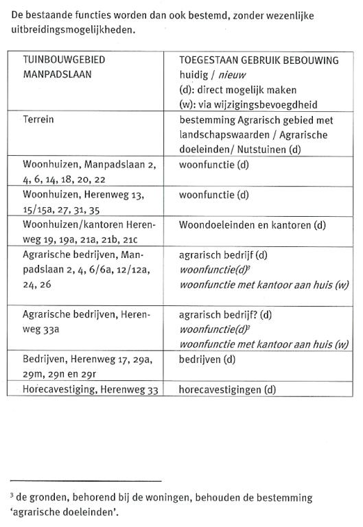 In 2005 verscheen de nota: Landgoederen en groene gebieden; visie per deelgebied. Voorbereid door S.A.B. in opdracht van de gemeente Heemstede. 4.4. geeft een beschrijving van het tuinbouwgebied Manpadslaan waarin bovenstaand schema is opgenomen.