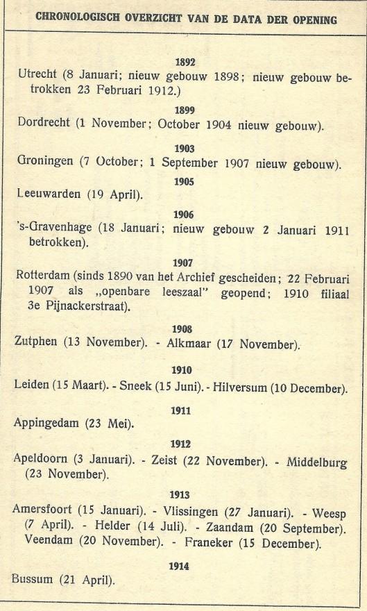 Overzicht van oprichting openbare bibliotheken Nederland van 1892 tot april 1914. Uit: Maandblad voor Bibliotheekwezen, 1914, p. 104.