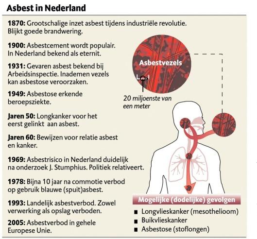 Asbest in Nederland. Kaart van Instituut Asbestslachtoffers