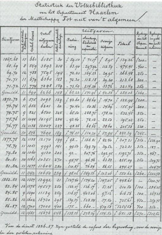 Statistiek van de Nutsbibliotheek Haarlem (NH-Archief)