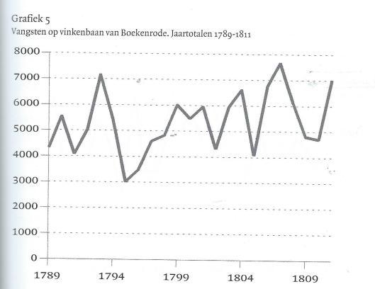 Tellingen van het aantal tussen 1789 en 1811 gevangen vogels op de vinkenbaan van Boekenrode(uit boek van Ignaz Matthey, p.359)